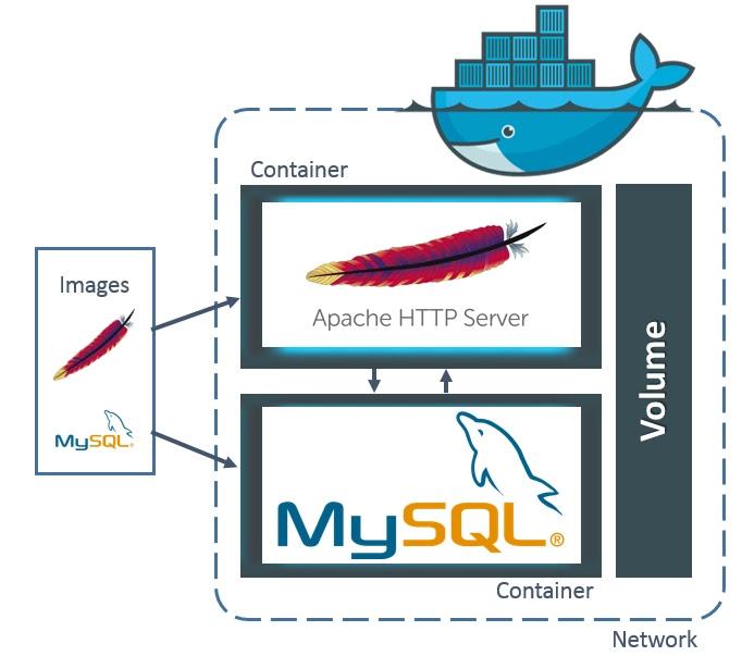 How To Docker